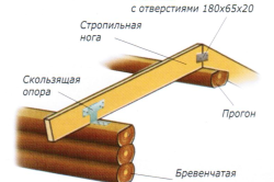 Схема скользящей опоры для стропил
