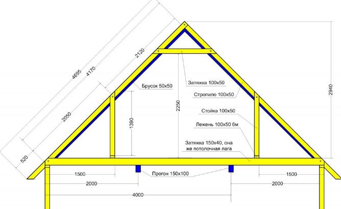 Схема стропильной системы двускатной крыши