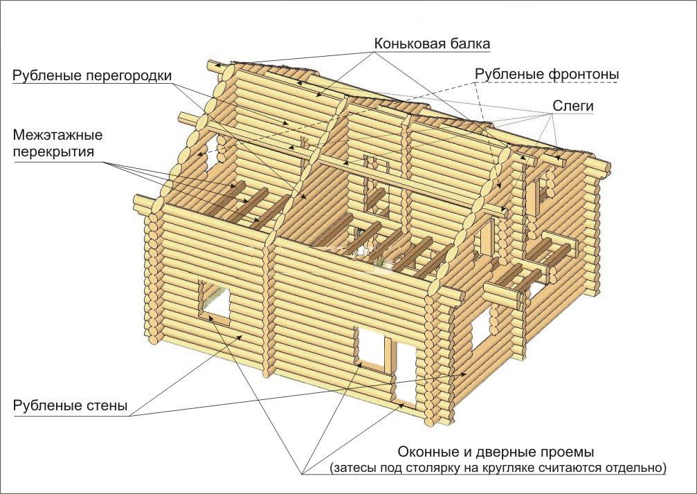 Схема устройства деревянного сруба