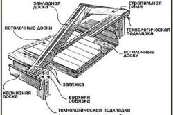 Схема устройства крыши бревенчатого дома