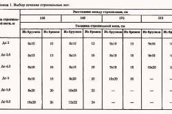 Таблица выбора сечения стропильных ног