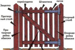 Устройство деревянных ворот