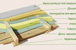 Основные способы гидроизоляции деревянного пола