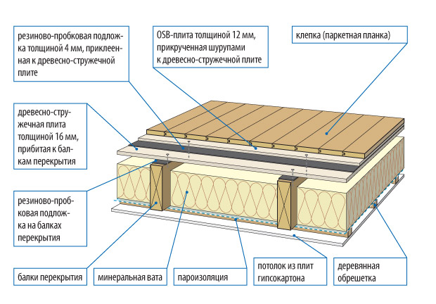 Схема устройства пола в деревянном доме