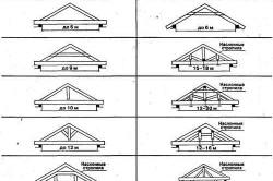 Схемы систем для двускатных крыш
