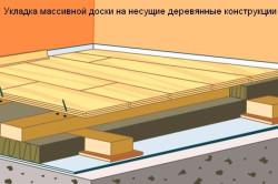 Укладка массивной доски на несущие деревянные конструкции