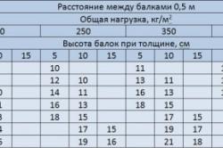 Таблица определения минимального допустимого сечения при шаге в 0,5 м
