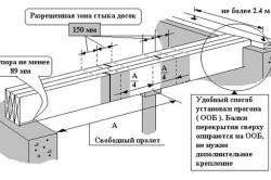 Схема монтажа балок перекрытия