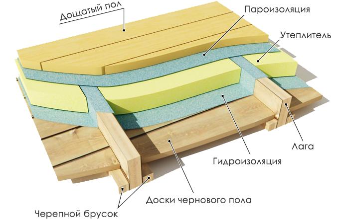 Tla iz trdega lesa drugega nadstropja