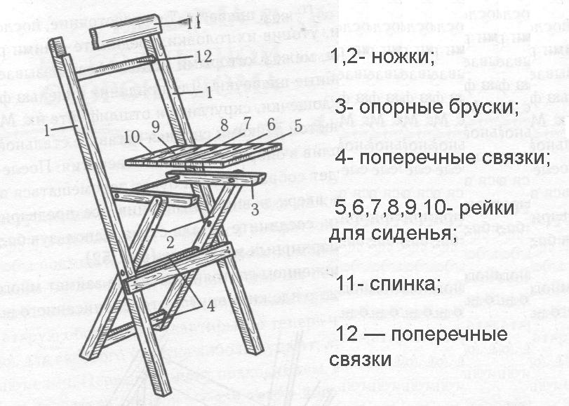 Схема устройства раскладного стульчика