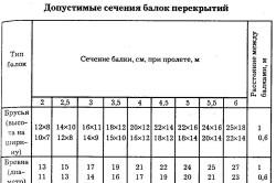 Таблица допустимых значений балок перекрытий