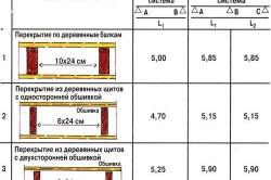 Таблица расчета деревянного перекрытия