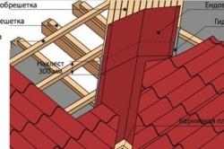 Монтаж ендовы на крышу