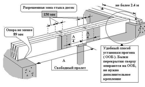 Схема монтажа деревянных балок перекрытия