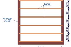 Расчет деревянной балки перекрытия