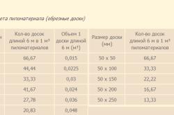Таблица расчета обрезных досок