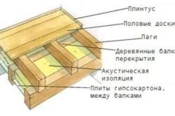 Деревянный пол на балках
