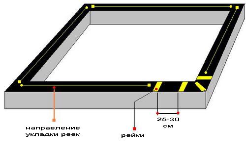 Схема первого венца