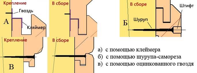 Схема видов крепления вагонки