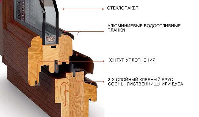 Конструкция деревянного окна