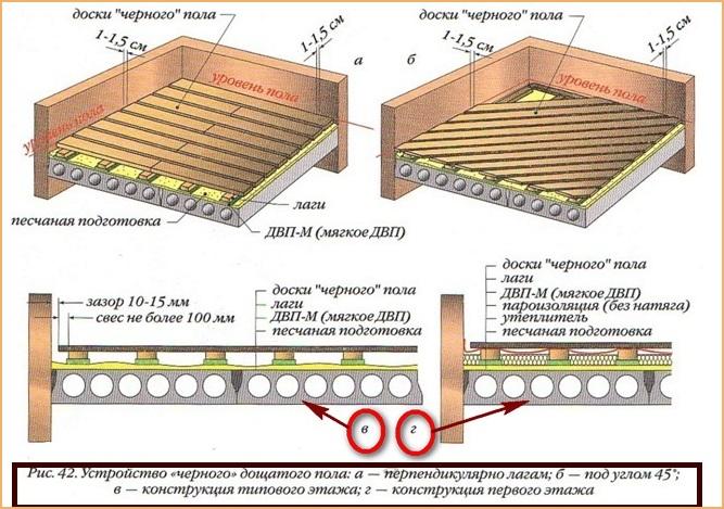 Конструкция деревянного пола по лагам