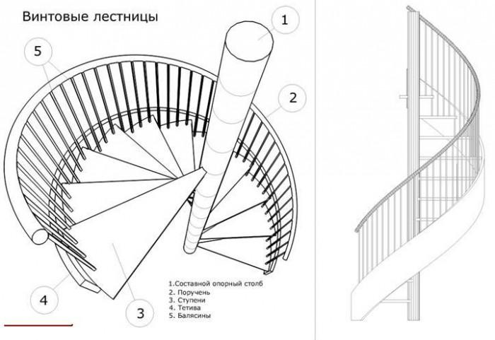 Устройство винтовой лестницы