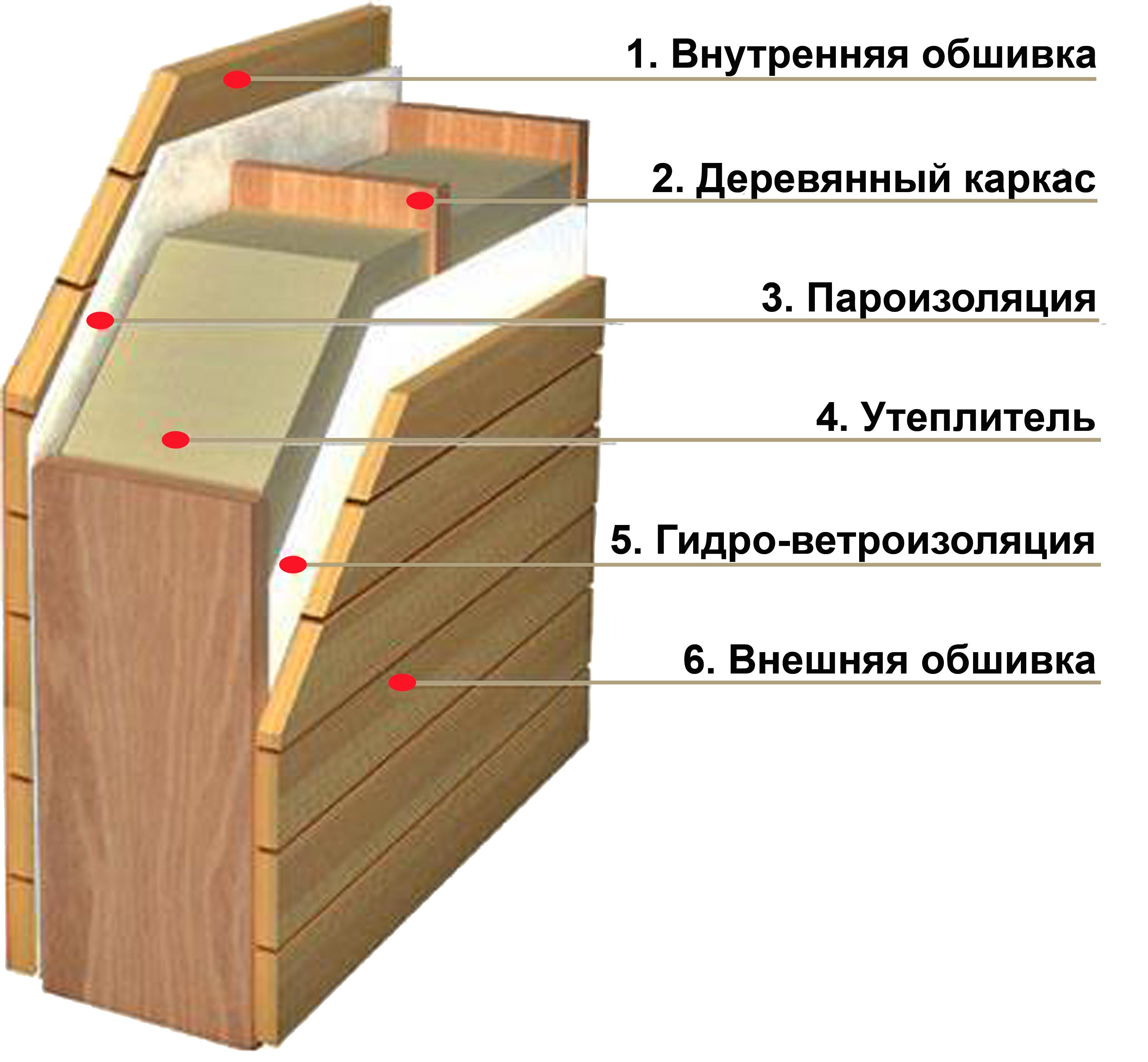 Отделки дома из бруса пвх панелями
