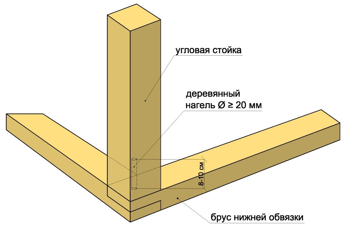 Как построить гараж из бруса своими руками