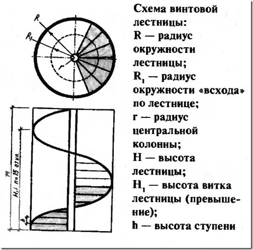 Размеры винтовой лестницы