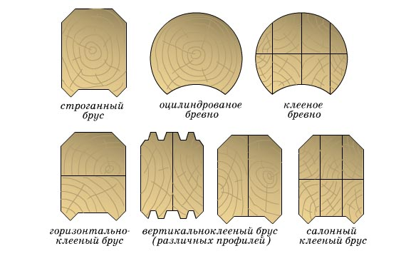 Разновидности сечения бруса