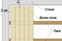 Схема правильной укладки деревянного пола
