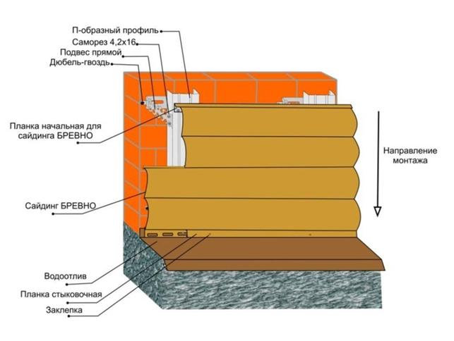 Схема отделки дома из бруса