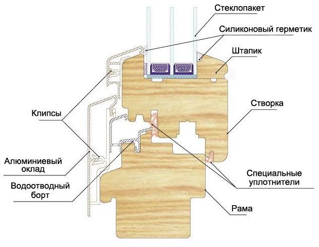 Схема деревянного уголка в