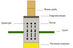 Схема фундамента под баню из бруса