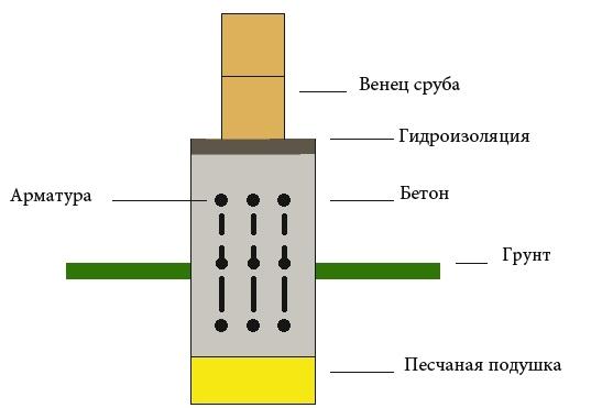 Схема фундамента под