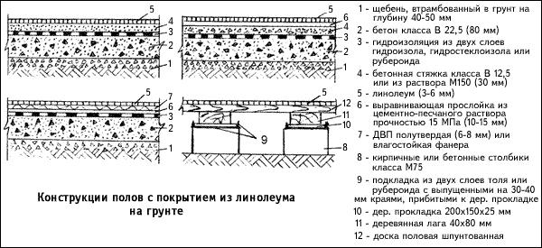 Схема конструкции пола с