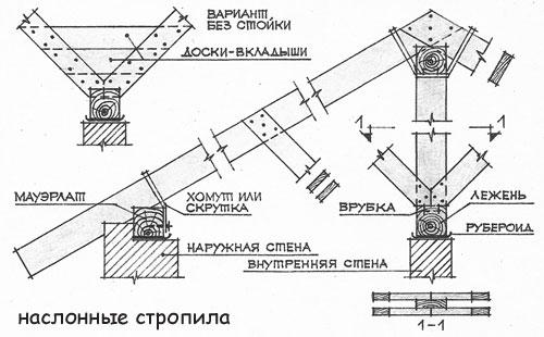 Схема креплений стропил