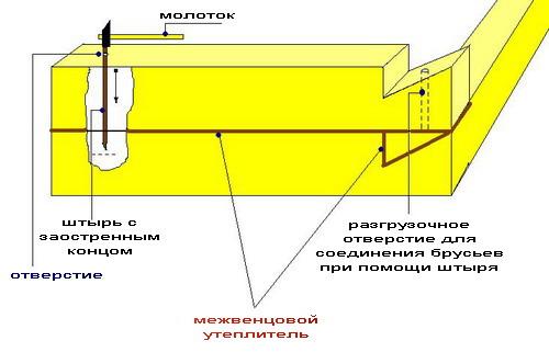 Схема крепления бруса между