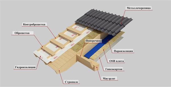 Схема кровли каркасного домика