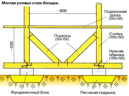 Схема монтажа боковых стоек