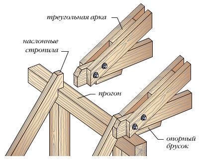 Схема монтажа наклонных