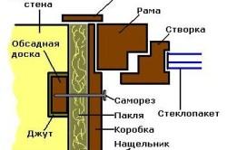 Схема монтажа окон в срубовом доме