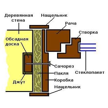 Схема монтажа окон в срубовом