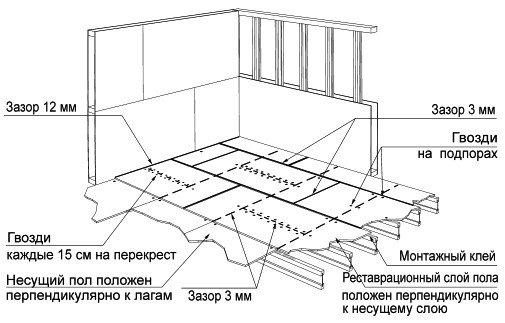 Схема монтажа пола ОСБ
