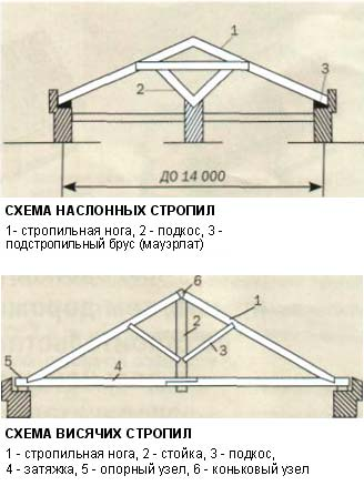 Схема наслонных и висячих