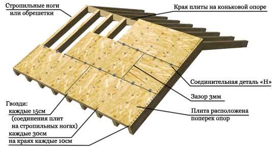 Схема обрешетки крыши