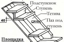 Схема полной обшивки металлокаркаса