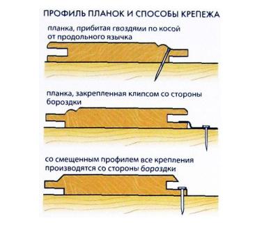 Схема профиля планок и