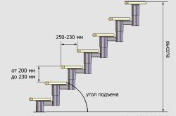 Схема расчета металлической лестницы