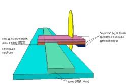 Схема самодельной направляющей шины для дисковой пилы